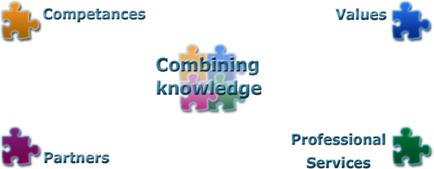CombiAide :: Combining knowledge